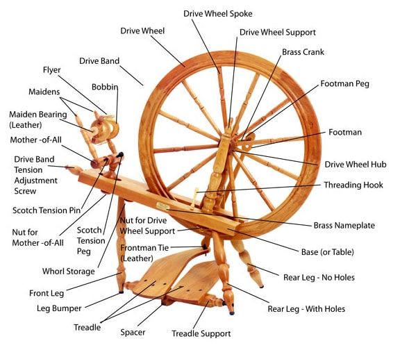 Schacht-Reeves Spinning Wheel Parts Diagram